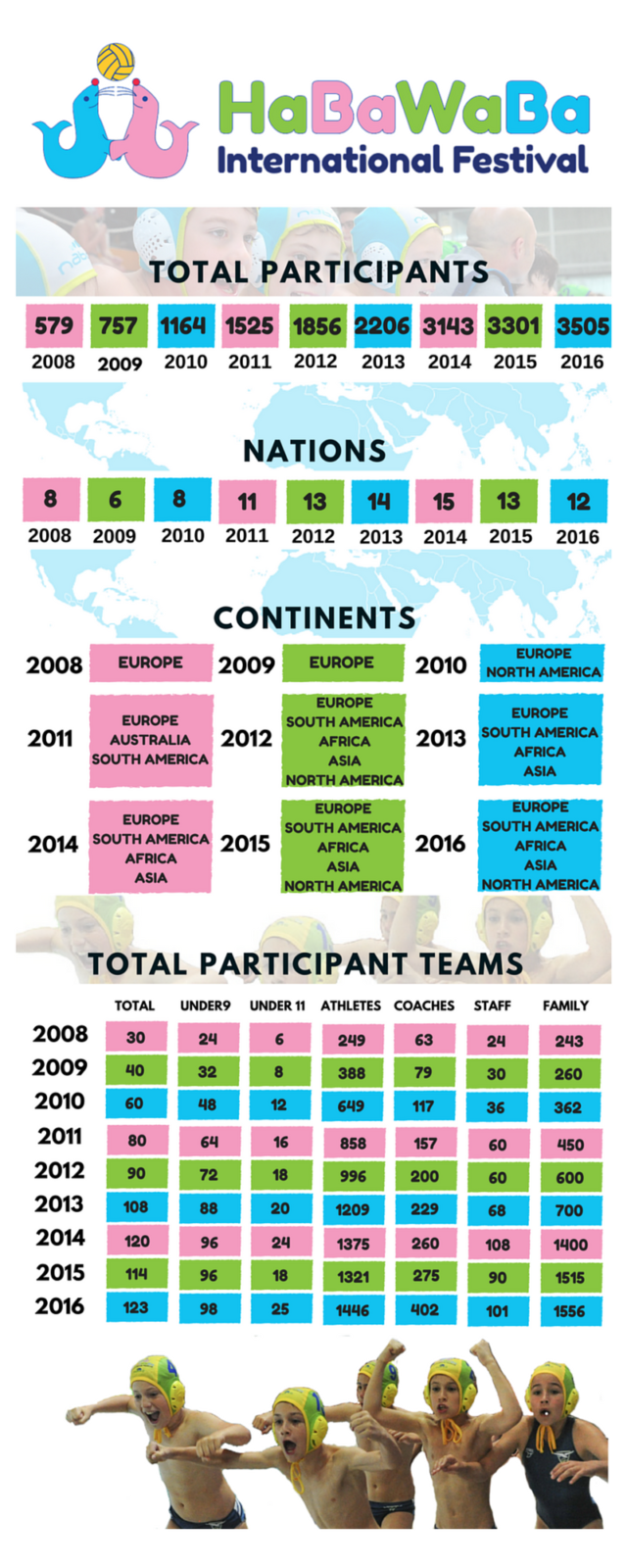 habawaba-2008-2016-infografica-2-0
