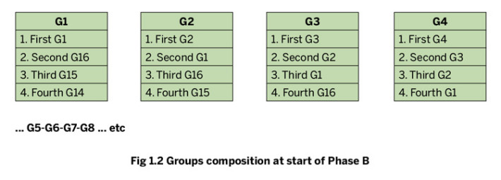 Groups composition at the start of Phase B