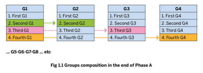 Groups composition at the end of Phase A