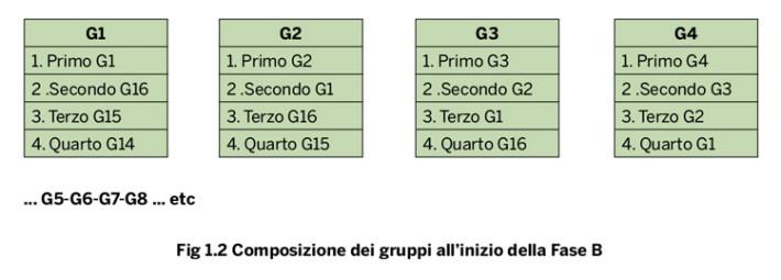Composizione dei gruppi all'inizio della Fase B