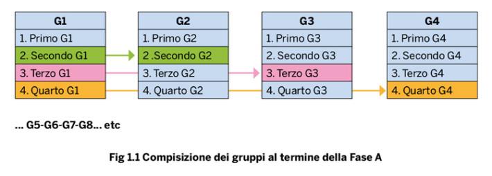 Composizione dei gruppi al termine della Fase A