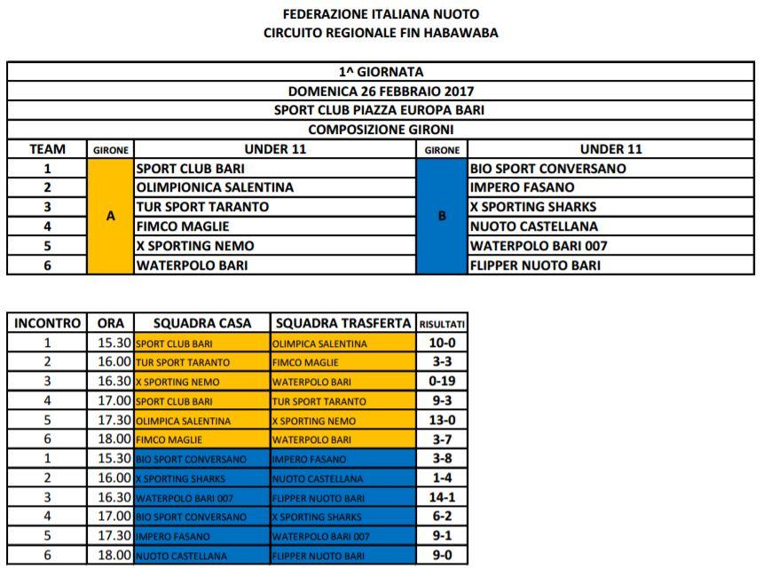 risultati-bari-25-26-febbraio-2017-tornei-fin-habawaba