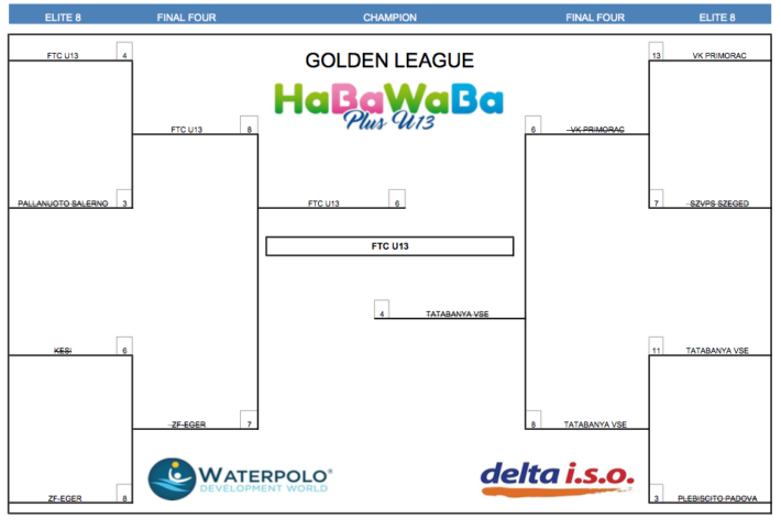 HaBaWaBa Plus U13 GOLD FINAL TABLE