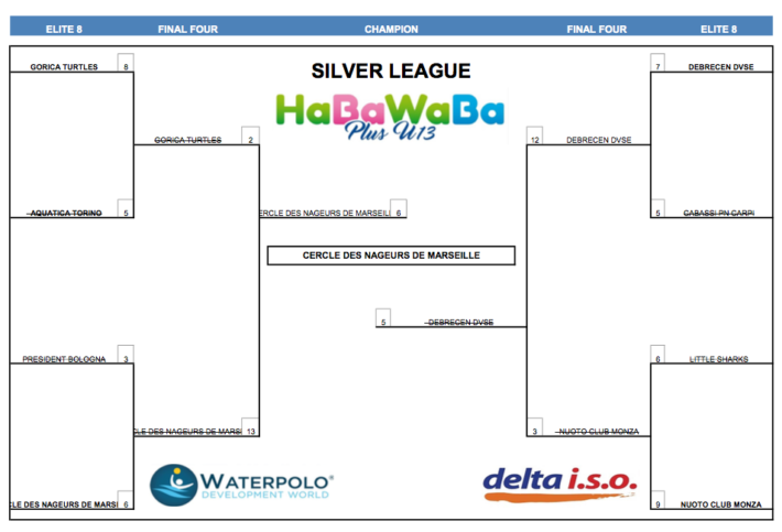 HaBaWaBa Plus U13 - U13 SILVER FINAL TABLE