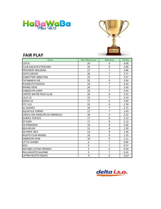 HaBaWaBa Plus U13 classifica FAIR PLAY