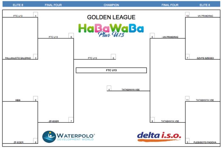 HaBaWaBa Plus U13 GOLD FINAL TABLE
