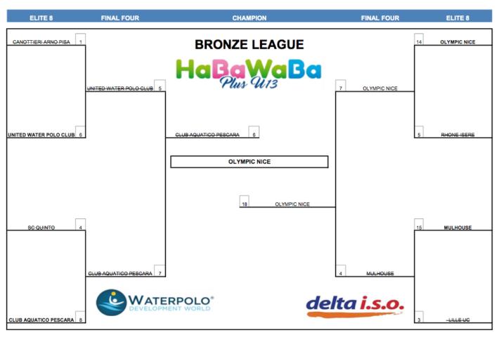 HaBaWaBa Plus U13 - U13 BRONZE FINAL TABLE