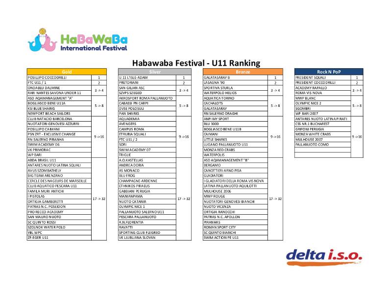 U 11 Ranking Games Report 1 pagina
