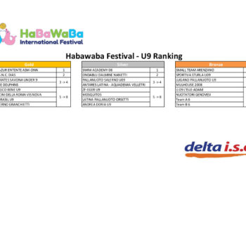 U9 Ranking Games Report